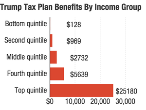 trump-tax-plan-benefits-by-income-group_chartbuilder_custom-09e8aba4edec897c5ae55a86af9855931f9daa7f-s300-c85