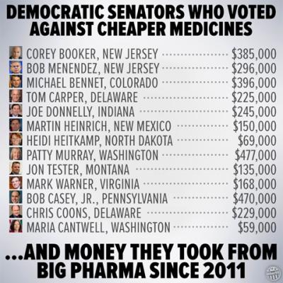 democratsenatorswhovotedagainstcheapermedicines