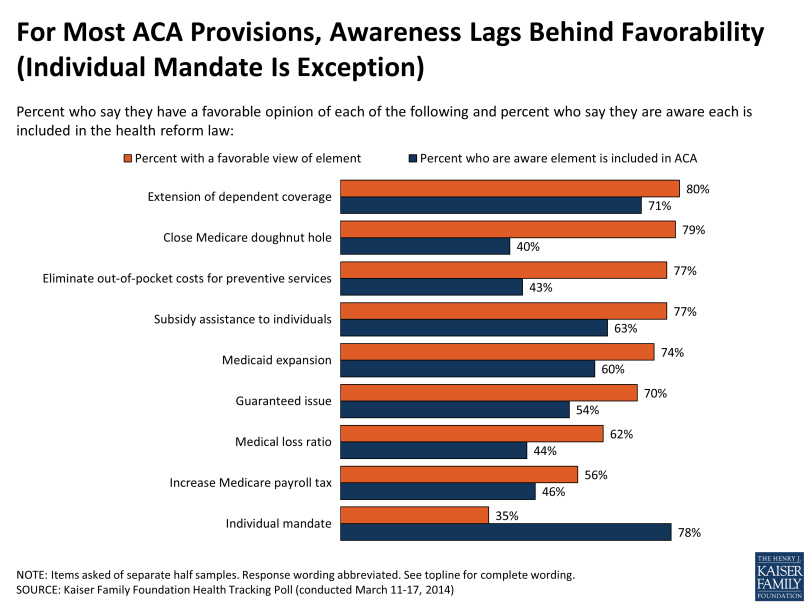 for-most-aca-provisions-awareness-lags-behind-favorability-polling
